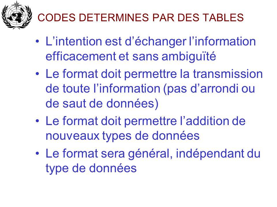 CODES DETERMINES PAR DES TABLES Lintention est déchanger linformation efficacement et sans ambiguïté Le format doit permettre la transmission de toute