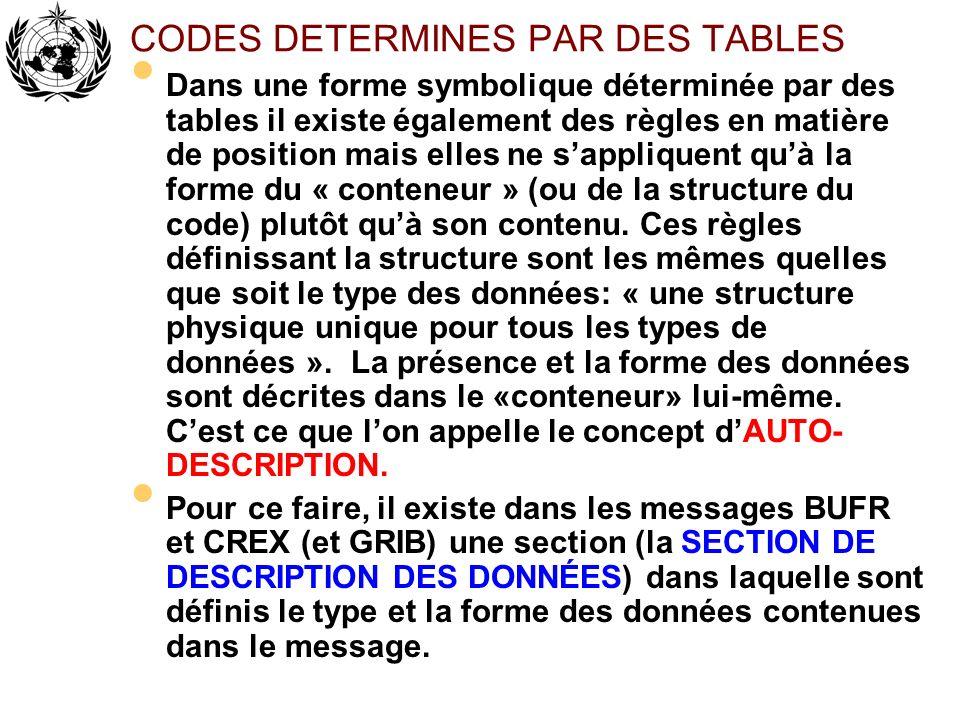CODES DETERMINES PAR DES TABLES Dans une forme symbolique déterminée par des tables il existe également des règles en matière de position mais elles n
