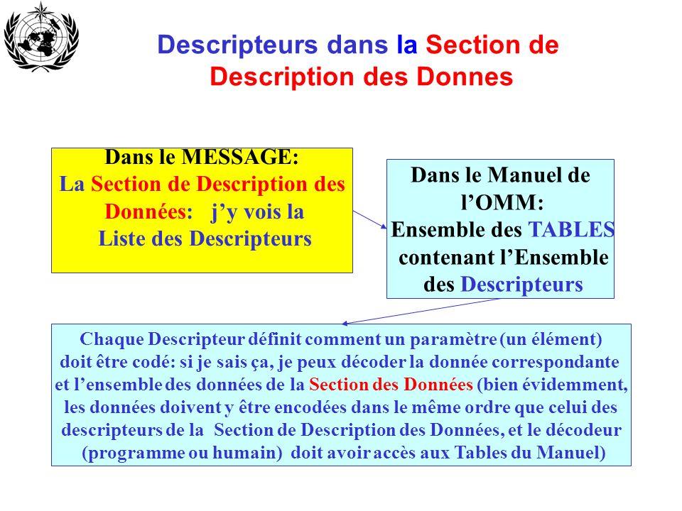 Descripteurs dans la Section de Description des Donnes Dans le MESSAGE: La Section de Description des Données: jy vois la Liste des Descripteurs Dans
