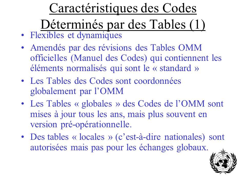 Caractéristiques des Codes Déterminés par des Tables (1) Flexibles et dynamiques Amendés par des révisions des Tables OMM officielles (Manuel des Code