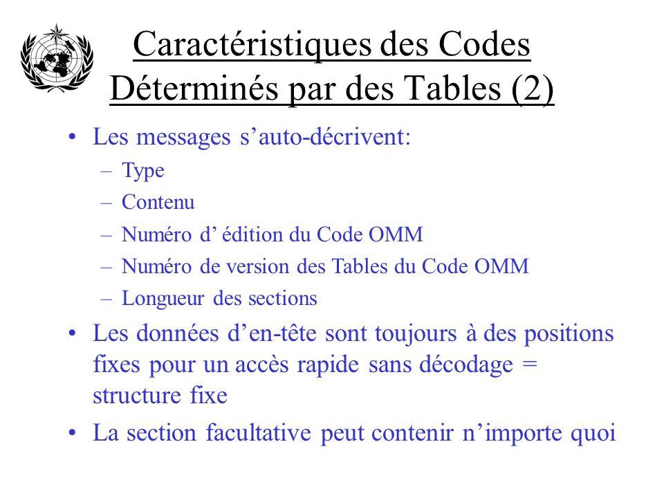 Caractéristiques des Codes Déterminés par des Tables (2) Les messages sauto-décrivent: –Type –Contenu –Numéro d édition du Code OMM –Numéro de version