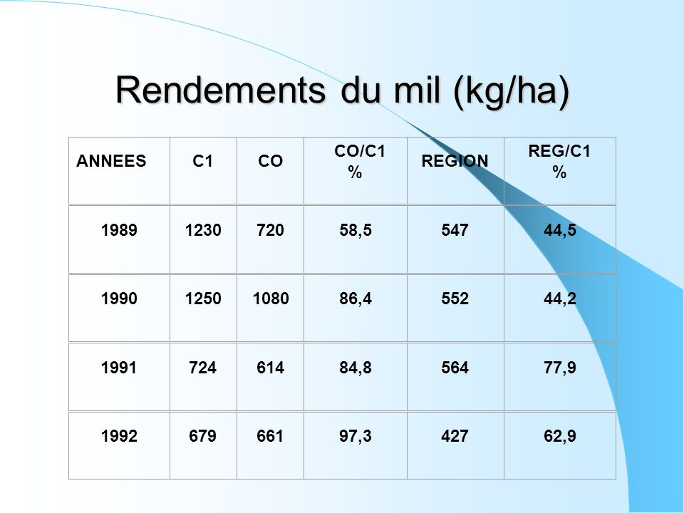 Rendements du mil (kg/ha) ANNEESC1CO CO/C1 % REGION REG/C1 % 1989123072058,554744,5 19901250108086,455244,2 199172461484,856477,9 199267966197,342762,9