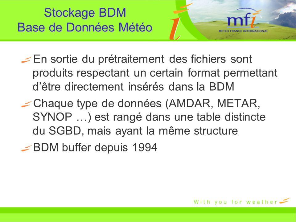 Stockage BDM Base de Données Météo En sortie du prétraitement des fichiers sont produits respectant un certain format permettant dêtre directement ins