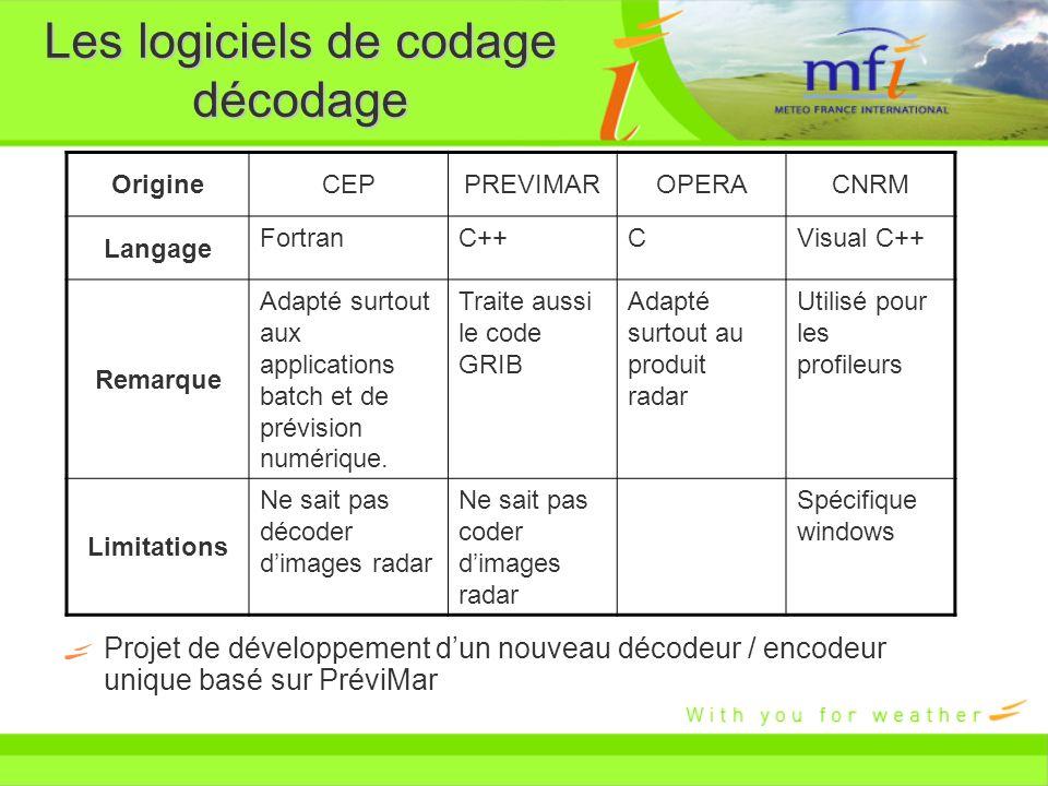 Les logiciels de codage décodage Projet de développement dun nouveau décodeur / encodeur unique basé sur PréviMar OrigineCEPPREVIMAROPERACNRM Langage