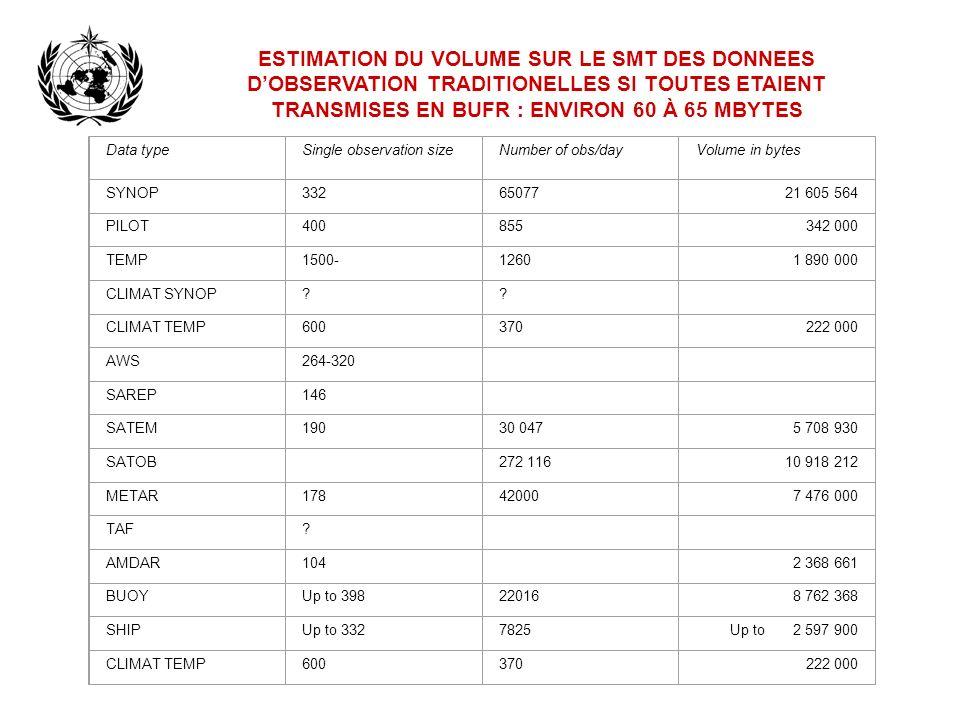 Les Codes Déterminées par des Tables (CDT) BUFR/CREX Offrent de grands avantages en comparaison avec les codes alphanumériques traditionnels (CAT) (1): –AUTO-DESCRIPTION –FLEXIBILITE –EXPANSION FACILE –CONDENSATION (COMPRESSION) POUR BUFR –LECTURE FACILE POUR CREX –Pour de nouveaux paramètres ou de nouveaux types de données, pas besoin de changer les logiciels, seulement ajouter des entrées dans les tables.