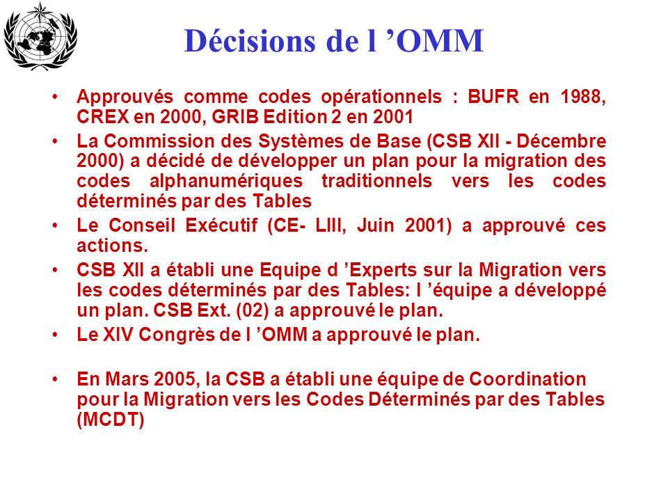 Décisions de l OMM Approuvés comme codes opérationnels : BUFR en 1988, CREX en 2000, GRIB Edition 2 en 2001 La Commission des Systèmes de Base (CSB XI