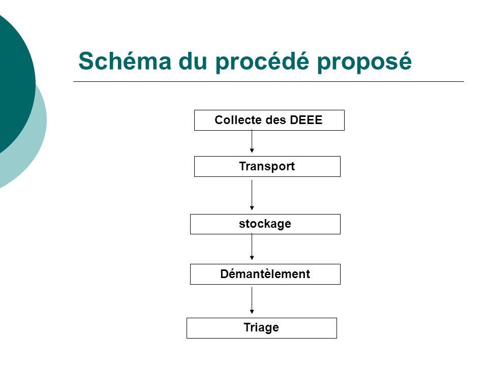 Schéma du procédé proposé Collecte des DEEE Transport stockage Démantèlement Triage