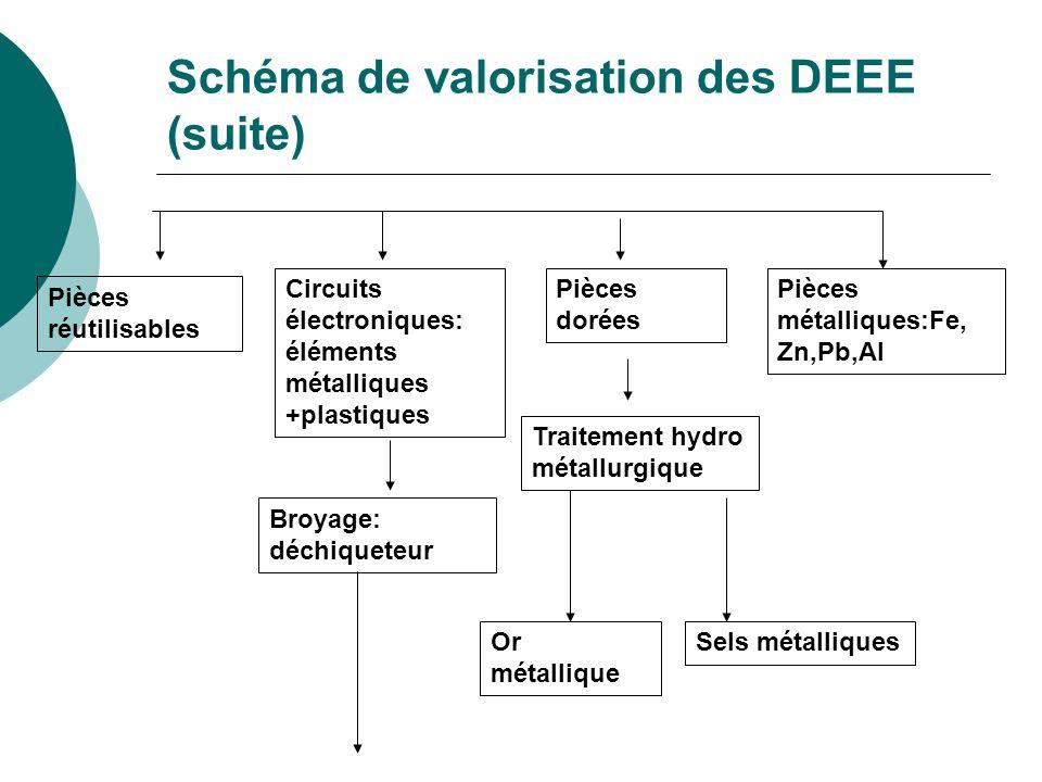 Schéma de valorisation des DEEE (suite) Pièces réutilisables Circuits électroniques: éléments métalliques +plastiques Pièces dorées Traitement hydro m