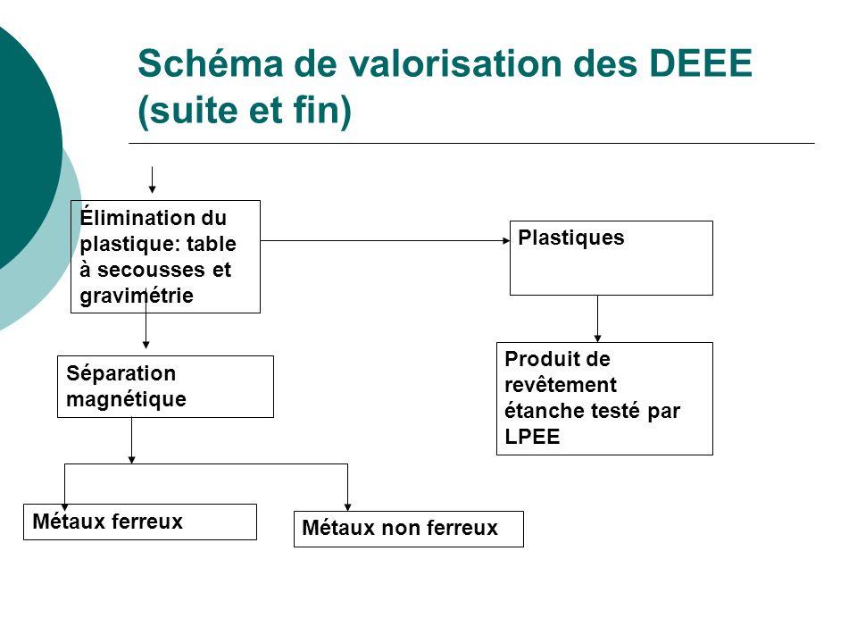 Schéma de valorisation des DEEE (suite et fin) Élimination du plastique: table à secousses et gravimétrie Plastiques Produit de revêtement étanche tes
