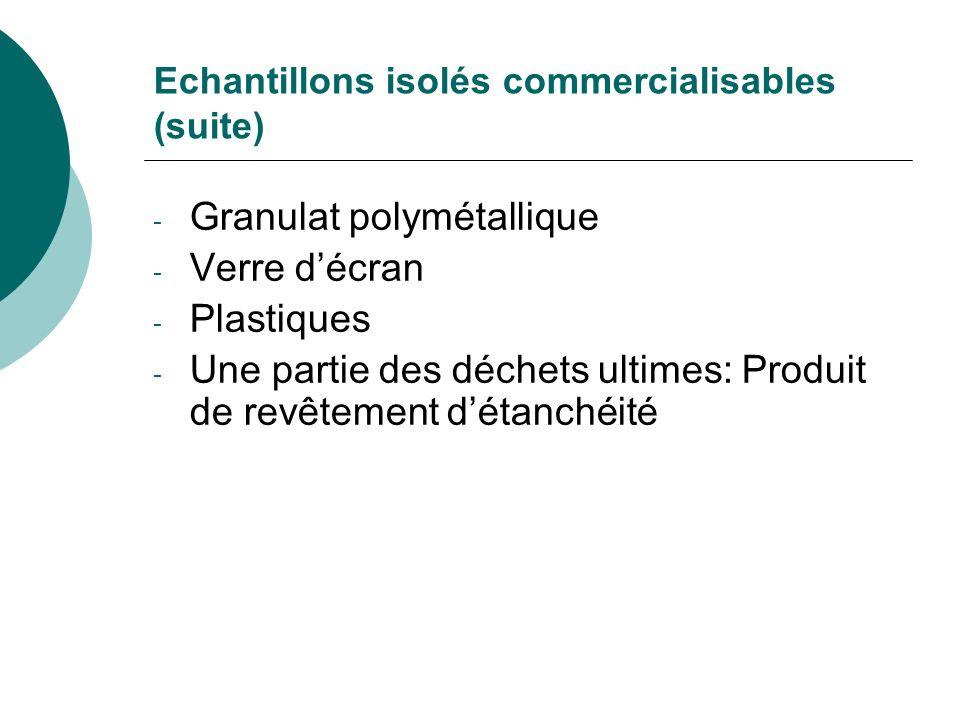Echantillons isolés commercialisables (suite) - Granulat polymétallique - Verre décran - Plastiques - Une partie des déchets ultimes: Produit de revêt