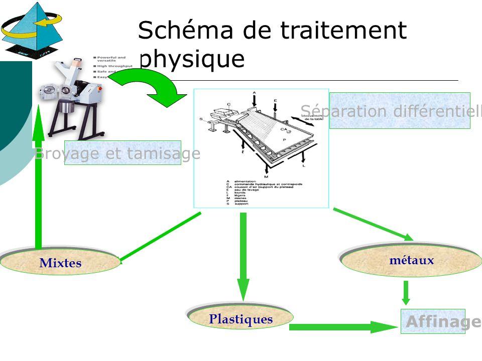 Mixtes Plastiques Schéma de traitement physique m é taux Séparation différentielle Broyage et tamisage Affinage