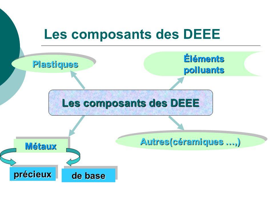 Les composants des DEEE MétauxMétaux PlastiquesPlastiques Éléments polluants de base précieuxprécieux Autres(céramiques …,) Les composants des DEEE