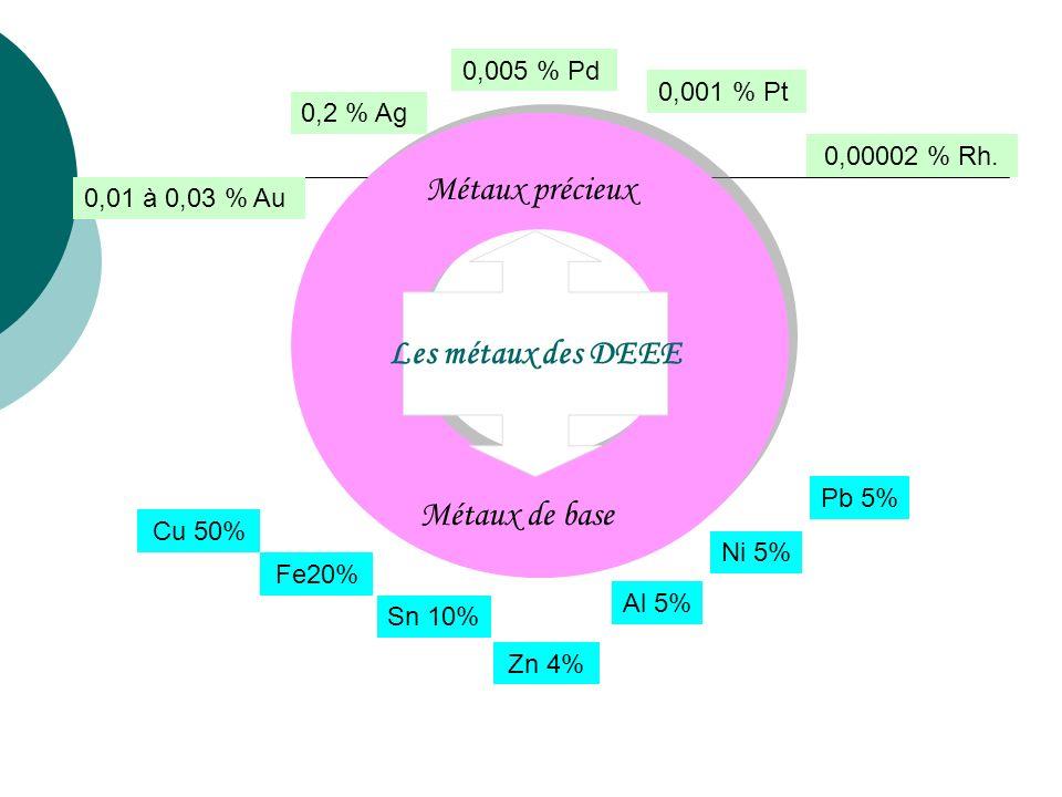 Les métaux des DEEE Métaux de base Métaux précieux Pb 5% Al 5% Ni 5% Sn 10% Fe20% Cu 50% Zn 4% 0,01 à 0,03 % Au 0,2 % Ag 0,005 % Pd 0,001 % Pt 0,00002