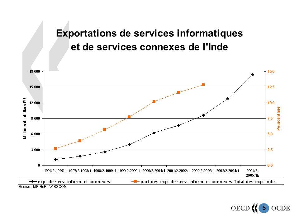 5 Exportations de services informatiques et de services connexes de l Inde