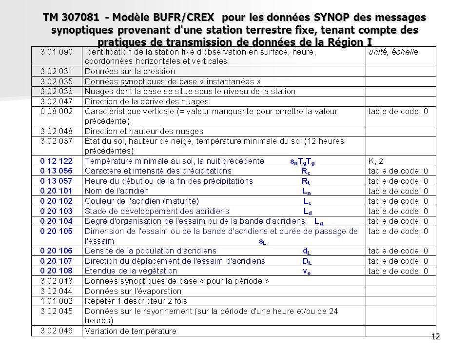 12 TM 307081 - Modèle BUFR/CREX pour les données SYNOP des messages synoptiques provenant d'une station terrestre fixe, tenant compte des pratiques de