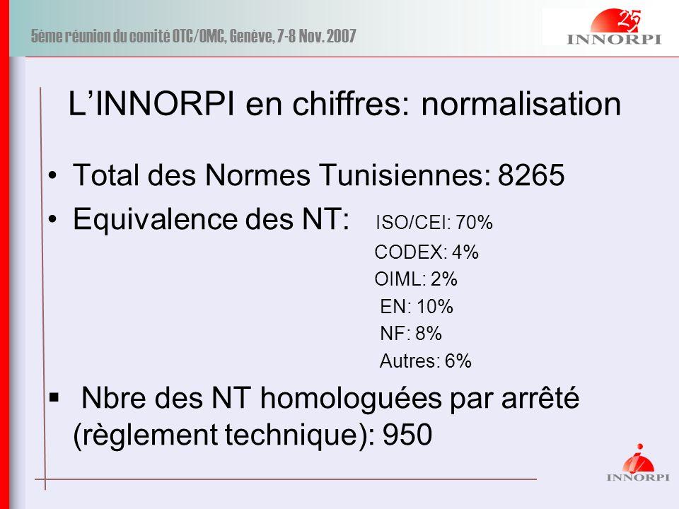 5ème réunion du comité OTC/OMC, Genève, 7-8 Nov. 2007 LINNORPI en chiffres: normalisation Total des Normes Tunisiennes: 8265 Equivalence des NT: ISO/C