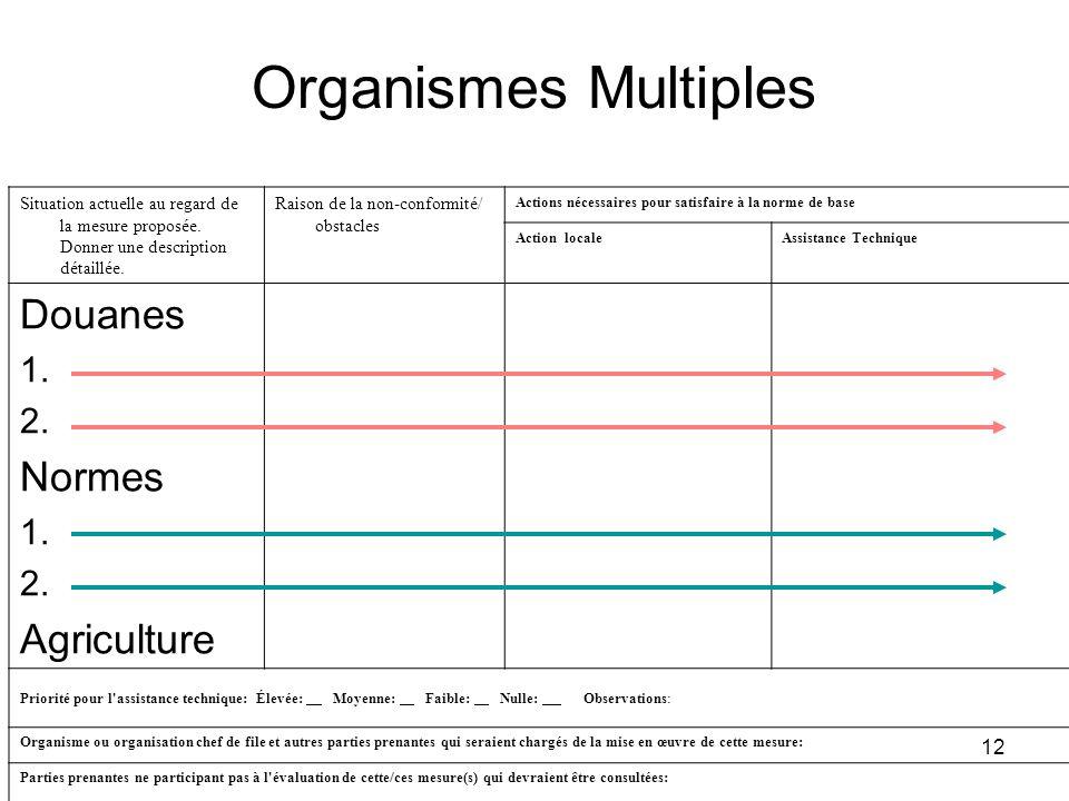 12 Organismes Multiples Situation actuelle au regard de la mesure proposée. Donner une description détaillée. Raison de la non-conformité/ obstacles A