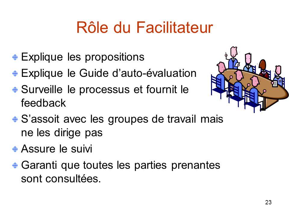 23 Rôle du Facilitateur Explique les propositions Explique le Guide dauto-évaluation Surveille le processus et fournit le feedback Sassoit avec les gr