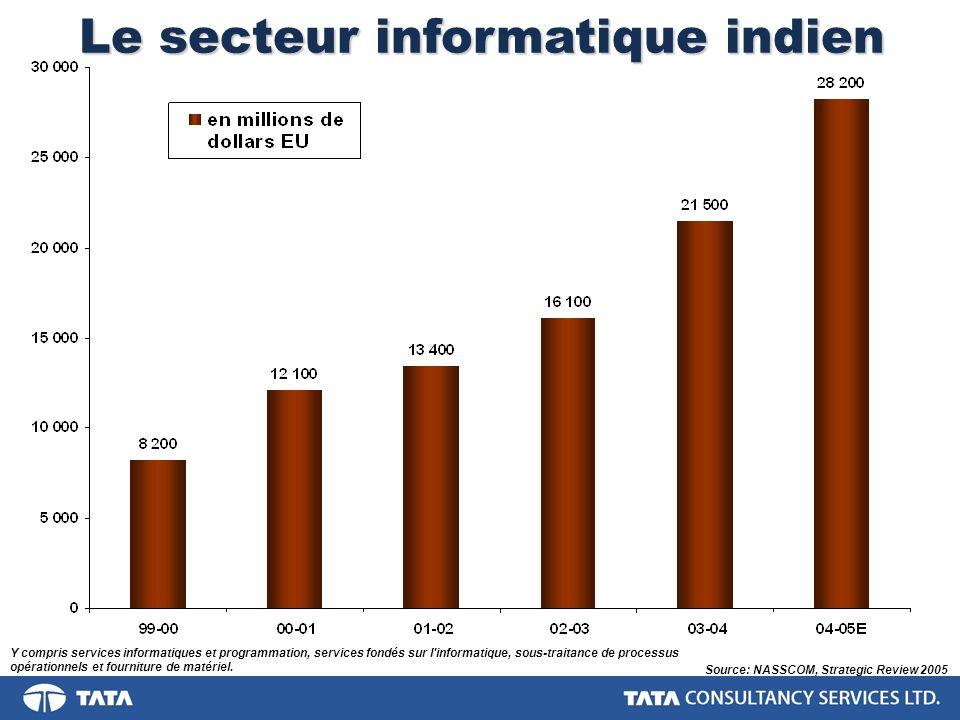 Le secteur informatique indien - Exportations Source: NASSCOM, Strategic Review 2005 Y compris services informatiques et programmation, services fondés sur l informatique, sous-traitance de processus opérationnels et fourniture de matériel.