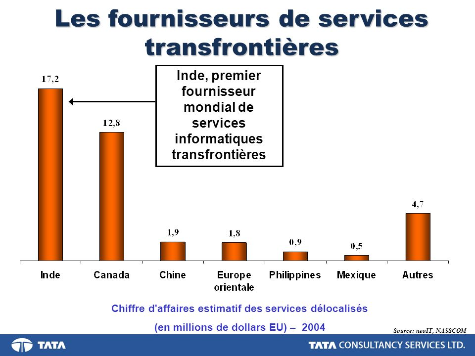 TCS – Le premier fournisseur indien de services informatiques Fondateur de l industrie indienne des services informatiques, qu il domine depuis 1968 Opère dans 47 pays 33 centres de fourniture – 15 en Inde, 18 à l étranger Taux de croisssance supérieur à 40 pour cent par an Effectif mondial supérieur à 43 000 personnes 60 pour cent des recettes proviennent d Amérique du Nord et 23 pour cent d Europe Certification CMMi, PCMM L5