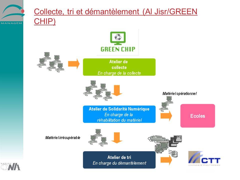 Collecte, tri et démantèlement (Al Jisr/GREEN CHIP)