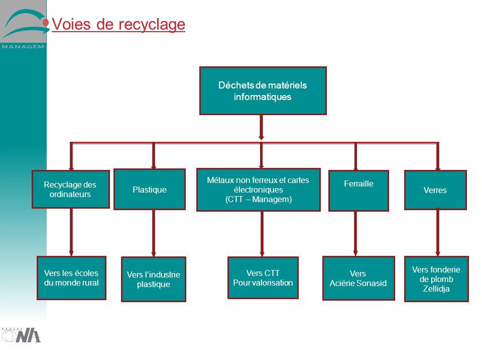 Voies de recyclage Déchets de matériels informatiques Verres Plastique Ferraille Métaux non ferreux et cartes électroniques (CTT – Managem) Vers fonde