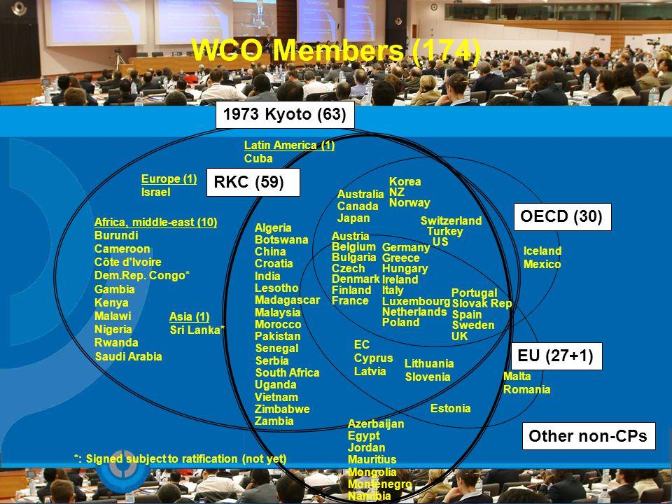 WCO Members (174) Iceland Mexico Malta Romania 1973 Kyoto (63) EU (27+1) OECD (30) RKC (59) Germany Greece Hungary Ireland Italy Luxembourg Netherland