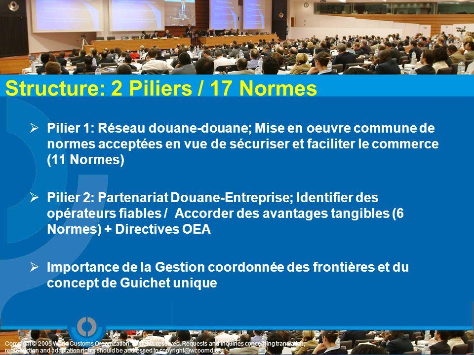 Structure: 2 Piliers / 17 Normes Pilier 1: Réseau douane-douane; Mise en oeuvre commune de normes acceptées en vue de sécuriser et faciliter le commer