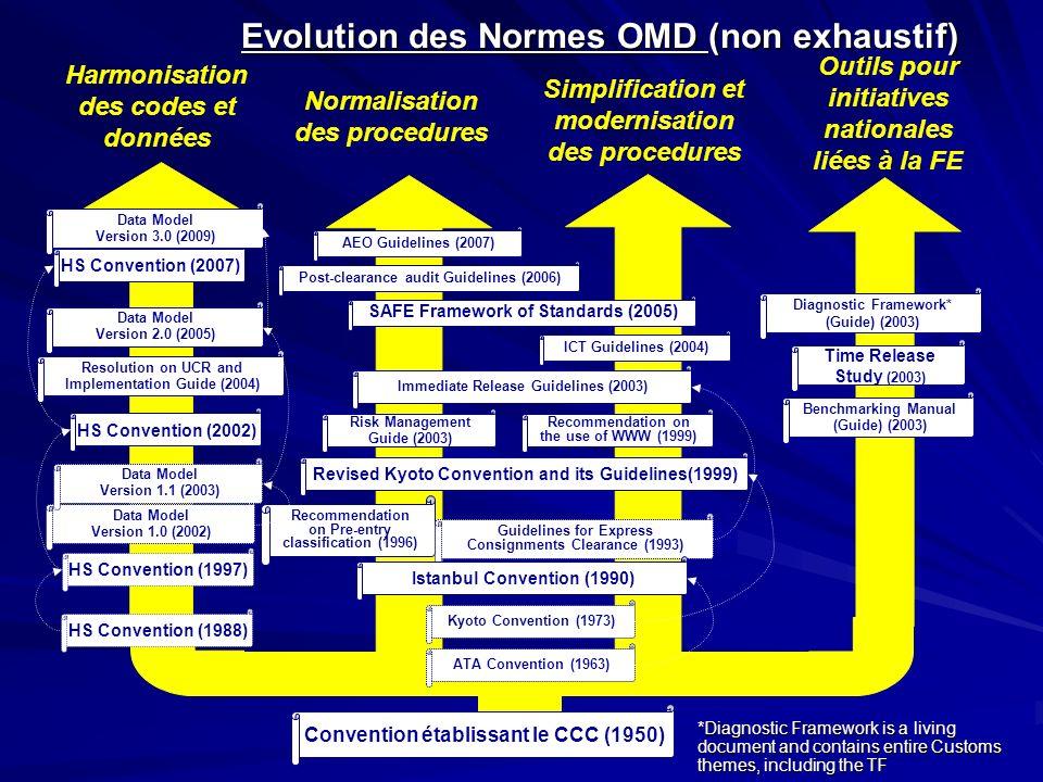 Evolution des Normes OMD (non exhaustif) Convention établissant le CCC (1950) HS Convention (1988) Harmonisation des codes et données Normalisation de