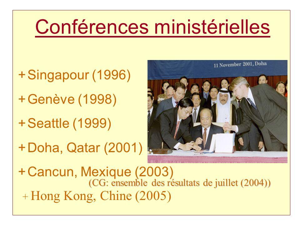 Conférences ministérielles +Singapour (1996) +Genève (1998) +Seattle (1999) +Doha, Qatar (2001) +Cancun, Mexique (2003) + Hong Kong, Chine (2005) (CG: ensemble des résultats de juillet (2004))
