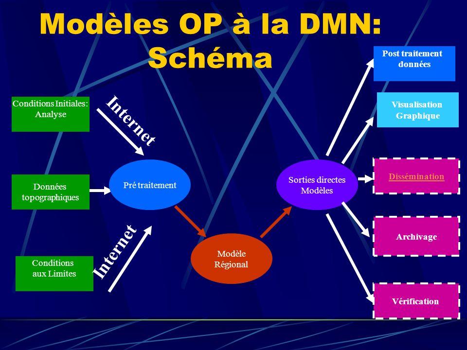 Modèles OP à la DMN: Schéma Conditions Initiales: Analyse Modèle Régional Données topographiques Conditions aux Limites Sorties directes Modèles Post traitement données Dissémination Vérification Archivage Visualisation Graphique Internet Pré traitement