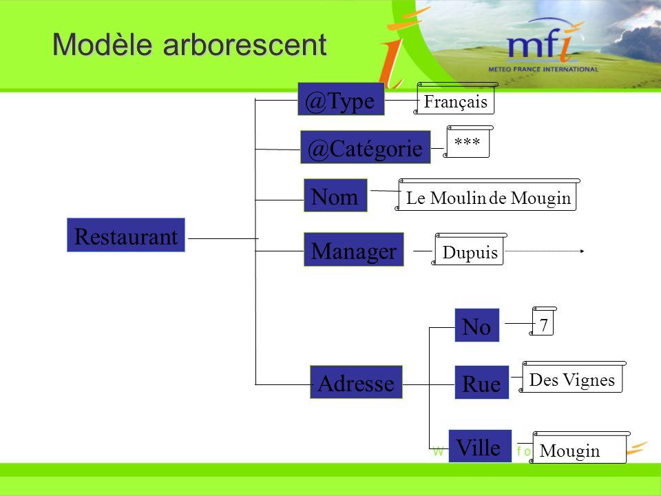 Modèle arborescent Restaurant Manager Adresse No Rue Ville *** Le Moulin de Mougin Dupuis 7 Des Vignes Mougin Français @Type @Catégorie Nom