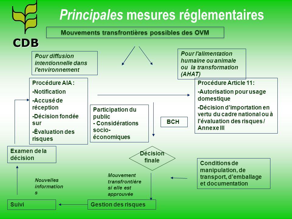 Procédure AIA : -Notification -Accusé de réception -Décision fondée sur -Évaluation des risques Mouvements transfrontières possibles des OVM Procédure
