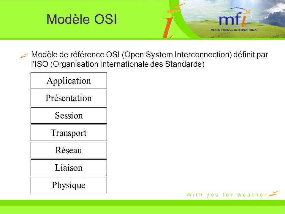 Modèle OSI Modèle de référence OSI (Open System Interconnection) définit par l'ISO (Organisation Internationale des Standards) Application Présentatio