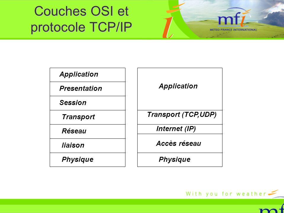 Couches OSI et protocole TCP/IP Application Presentation Session Transport Réseau liaison Physique Transport (TCP,UDP) Accès réseau Application Intern
