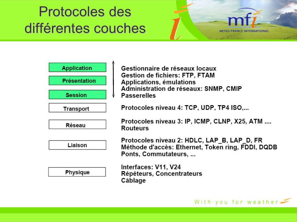 Protocoles des différentes couches