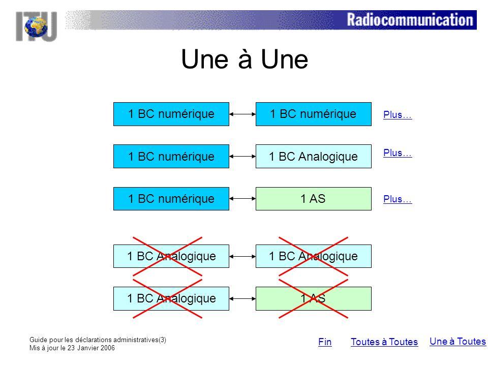 Guide pour les déclarations administratives(14) Mis à jour le 23 Janvier 2006 Toutes BC numériquesToutes AS Importante remarque: Pour les déclarations internes ou bilatérales, le nombre de canaux/blocs de fréquences acceptable pour les besoins numériques peut être égal à un ou plus Exemple – fichier en format Excel Exemple – fichier en format texte A;SUI;RC06;ALL;HNG;OPS;ALL;N;example RC06OPS Une à ToutesToutes à ToutesFin Une à Une TypeNotify ADM FragmentIDOther ADM FragmentIDCondRemark ASUIRC06ALLHNGOPSALLNexample