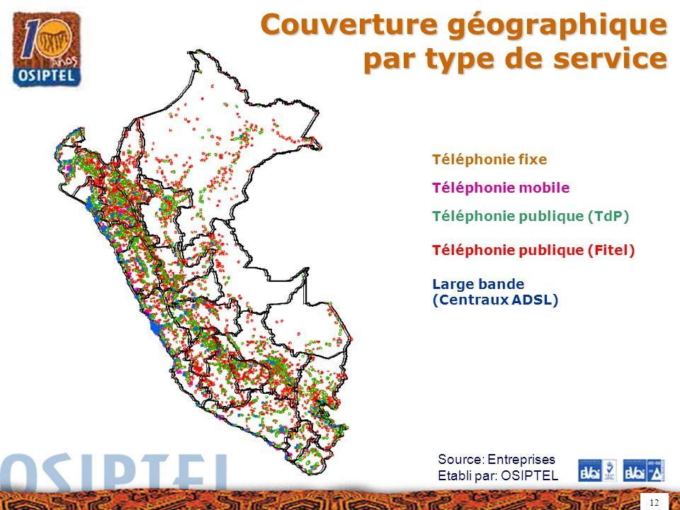 12 Téléphonie fixe Téléphonie publique (TdP) Téléphonie publique (Fitel) Téléphonie mobile Large bande (Centraux ADSL) Couverture géographique par typ