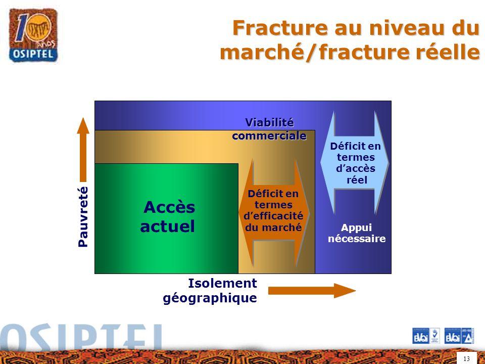 13 Fracture au niveau du marché/fracture réelle Accès actuel Pauvreté Isolement géographique Viabilité commerciale Déficit en termes defficacité du ma