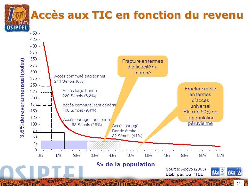 14 Fracture en termes defficacité du marché Accès aux TIC en fonction du revenu Accès commuté traditionnel 243 S/mois (6%) Accès large bande 220 S/mois (6,2%) Accès commuté, tarif général 168 S/mois (9,4%) Accès partagé Bande étroite 32 S/mois (44%) Source: Apoyo (2003) Etabli par: OSIPTEL Fracture réelle en termes daccès universel Plus de 50% de la population péruvienne 3,6% de revenu mensuel (soles) % de la population Accès partagé traditionnel 68 S/mois (18%)