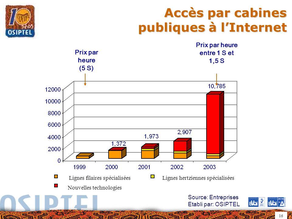 16 Accès par cabines publiques à lInternet Source: Entreprises Etabli par: OSIPTEL Prix par heure (5 S) Prix par heure entre 1 S et 1,5 S Lignes filai