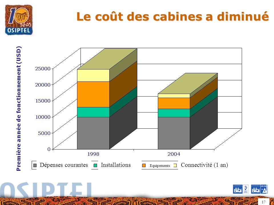 17 Le coût des cabines a diminué Première année de fonctionnement (USD) Dépenses courantesInstallations Equipements Connectivité (1 an)