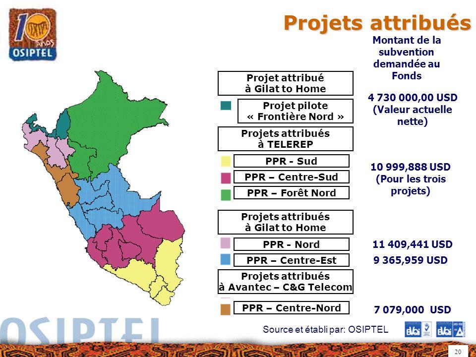 20 Projets attribués Projets attribués Proyectos adjudicados a Gilat To Home Proyectos adjudicados a Avantec - C&G Telecom Montant de la subvention demandée au Fonds 4 730 000,00 USD (Valeur actuelle nette) 10 999,888 USD (Pour les trois projets) 7 079,000 USD 9 365,959 USD 11 409,441 USD Source et établi par: OSIPTEL Projet attribué à Gilat to Home Projets attribués à TELEREP Projet pilote « Frontière Nord » PPR - Sud PPR – Centre-Sud PPR – Forêt Nord Projets attribués à Gilat to Home PPR - Nord PPR – Centre-Est Projets attribués à Avantec – C&G Telecom PPR – Centre-Nord