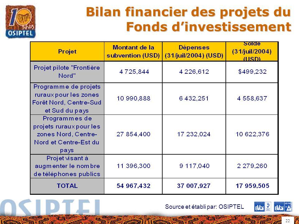 22 Bilan financier des projets du Fonds dinvestissement Source et établi par: OSIPTEL
