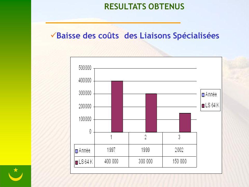 RESULTATS OBTENUS Baisse des coûts des Liaisons Spécialisées