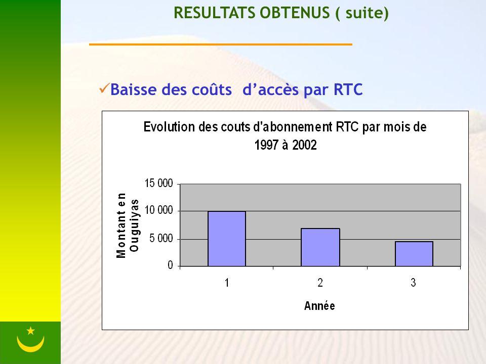 RESULTATS OBTENUS ( suite) Baisse des coûts daccès par RTC