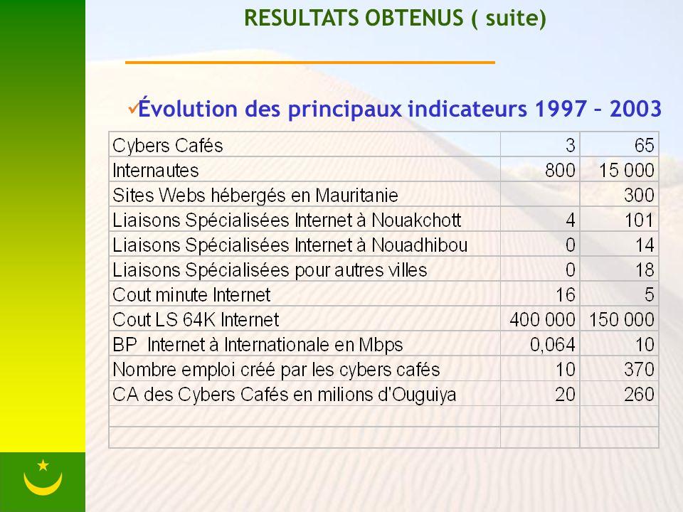 RESULTATS OBTENUS ( suite) Évolution des principaux indicateurs 1997 – 2003