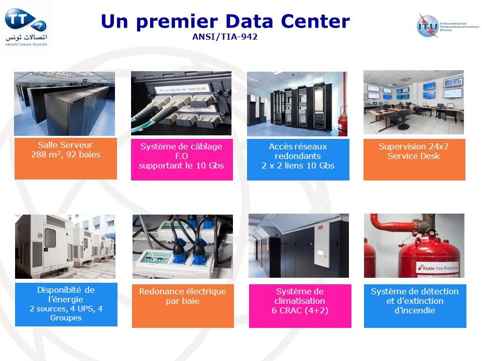 Salle Serveur 288 m 2, 92 baies Disponibité de lénergie 2 sources, 4 UPS, 4 Groupes Redonance électrique par baie Système de climatisation 6 CRAC (4+2
