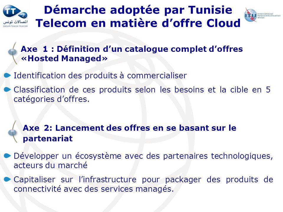 Démarche adoptée par Tunisie Telecom en matière doffre Cloud Identification des produits à commercialiser Classification de ces produits selon les bes