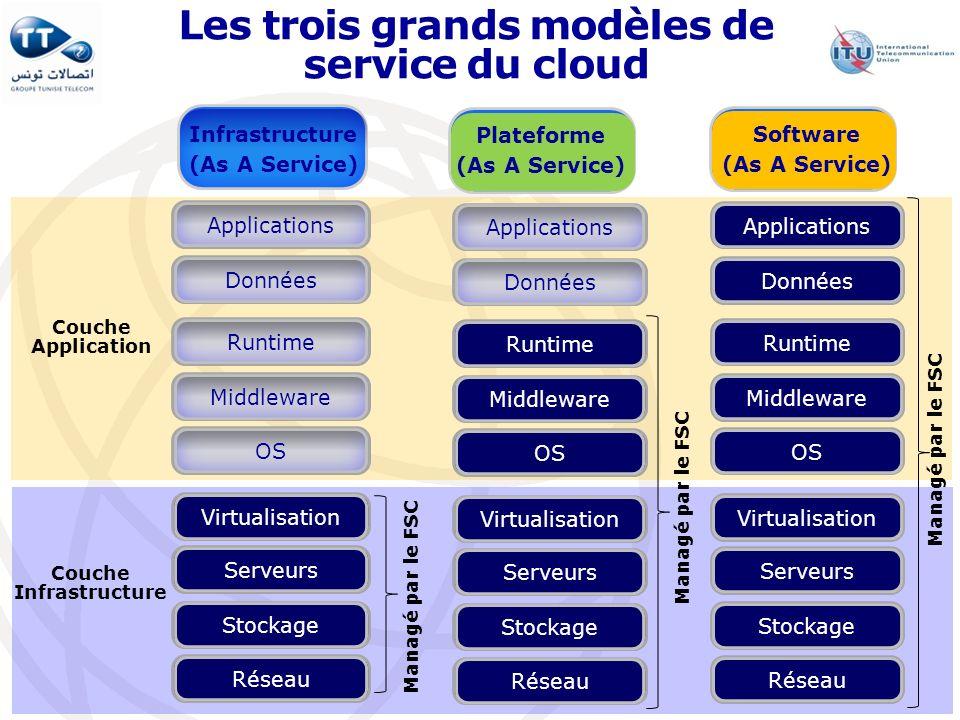 Les trois grands modèles de service du cloud ApplicationsDonnéesRuntimeMiddlewareOS VirtualisationServeursStockageRéseau ApplicationsDonnées RuntimeMi